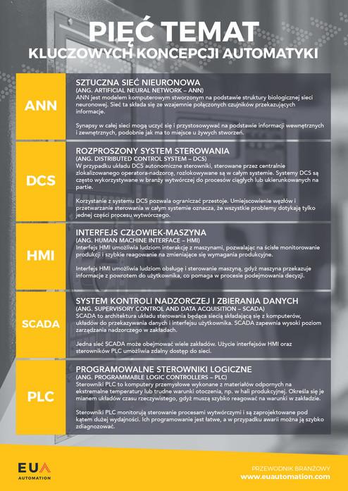 Pięć koncepcji automatyki
