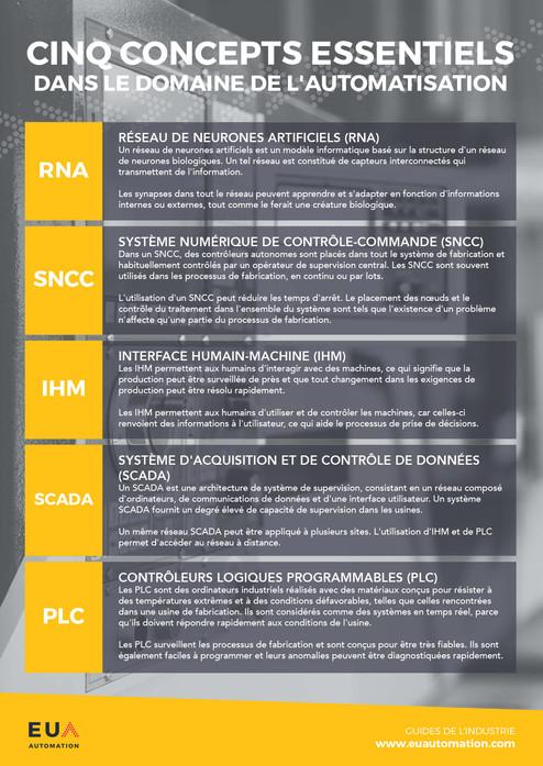 Cinq concepts d'automatisation